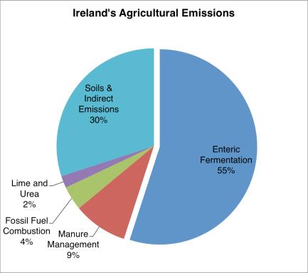 agri-emissions