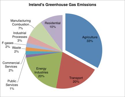 ghg-emissions